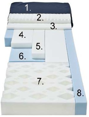 Medical Mattresses, Medical Mattress, Comfortex Mattresses