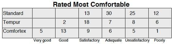 Pressure Redistribution Mattress, Pressure Relief Mattress, Mattress Comfort Table