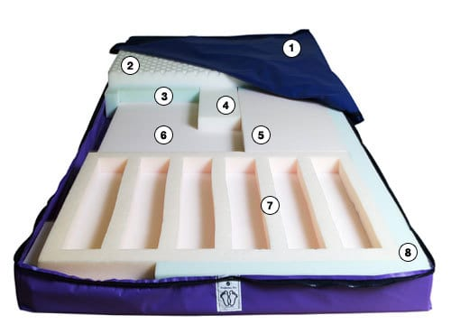 Pressure Redistribution Mattress, Pressure Relief Mattress